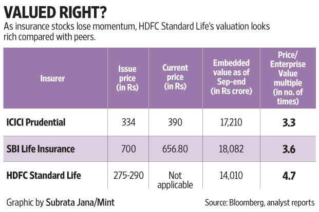 Hdfc standard life ipo share price