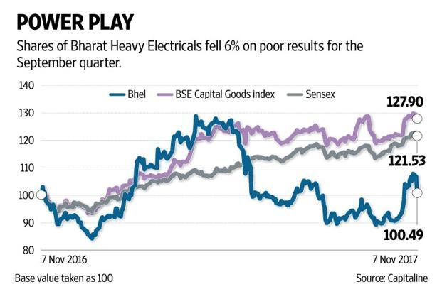 That the current bull market is built on hope alone is underscored by the Bhel stock's meteoric rise in the past one month, easily beating the benchmark Sensex. Graphic Naveen Kumar Saini/Mint