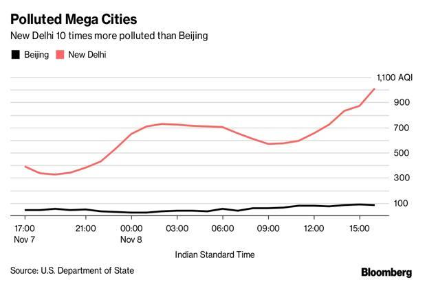 A comparison of  the air quality index of Beijing and Delhi till 3pm, Wednesday. Graphic: Bloomberg