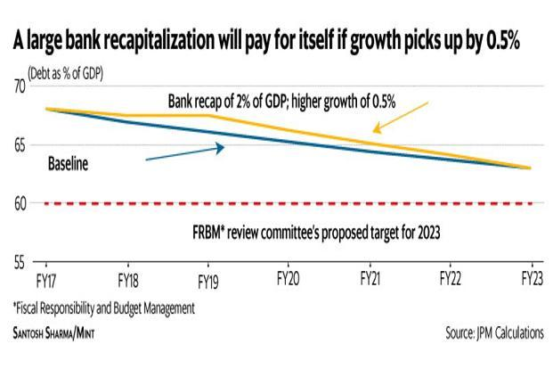A large bank recapitalisation will pay for itself if economic growth picks up by 0.5%. Graphic: Mint