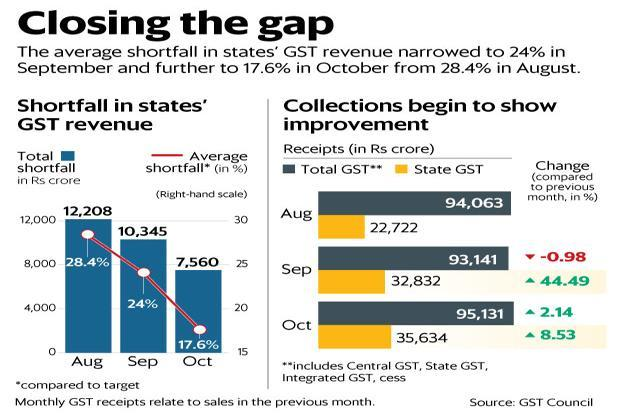 The average shortfall in state GST revenue narrowed to 24% in September and further to 17.6% in October from 28.4% in August. Graphic: Mint