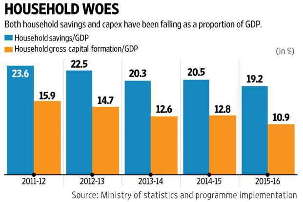 A slump in household economy, due to lower household savings and capital expenditure, doesn't augur well for a speedy revival of overall investment in the Indian economy. Graphic: Mint