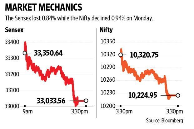 The Sensex lost 0.84% while the Nifty declined 0.94% on Monday. Graphic: Mint