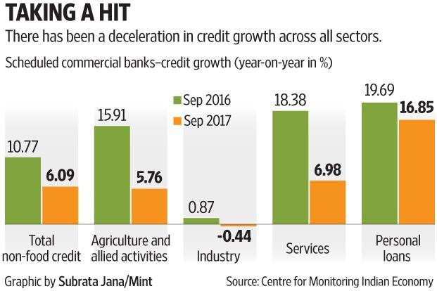 A year after demonetisation, at the end of October 2017, the year-on-year increase in bank credit had fallen to Rs5.3 trillion, while bank investment in government securities soared to Rs4.6 trillion.