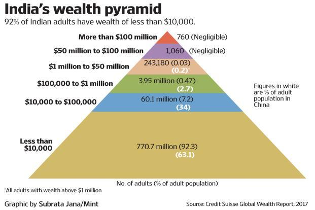 Where are you in India's wealth distribution? - Livemint