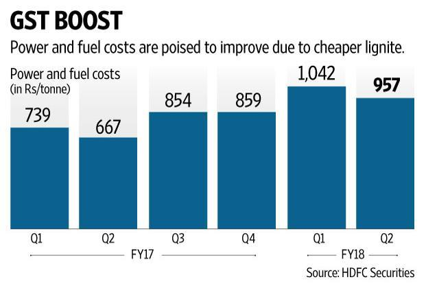 No wonder, Sanghi Industries has increased its dependence on lignite post GST implementation. Graphic: Naveen Kumar Saini/Mint