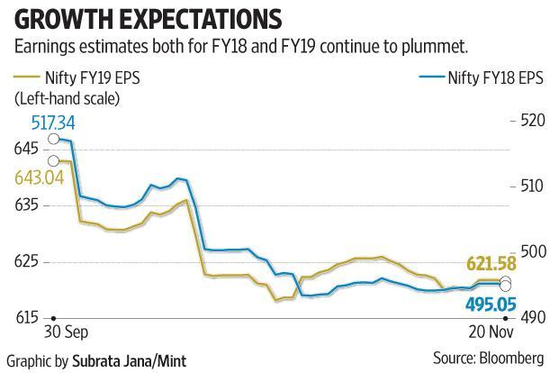 Apart from hardening commodity prices, risks to Nifty earnings growth also emerge from the lumpy slippages in the financial sector. Graphic: Subrata Jana/Mint