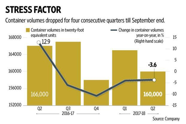 As the new service begins to call at Gujarat Pipavav Port from the beginning for 2018, the full benefits may reflect in the company's earnings from next fiscal year. Graphic: Naveen Kumar Saini/Mint