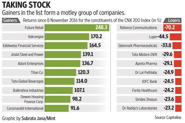Stock markets seem to be living on another planet if you consider the situation compared to 8 November 2016. Graphic: Subrata Jana/Mint