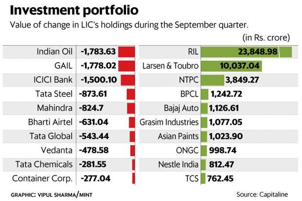 LIC holds stake in companies such as Indian Oil, ICICI Bank, Tata Steel, Bharti Airtel, Reliance Industries, Mahindra, L&T, Bajaj Auto, TCS and Nestle India. Graphic: Mint