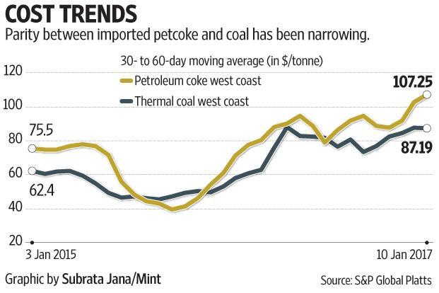 Though extremely polluting, better quality and favourable cost compared to coal drove cement companies towards petcoke.