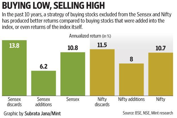 Sensex, Nifty fall for second day as focus shifts to GDP data