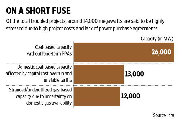 The bad loan problem in the power sector may not be easy to resolve. Graphic: Ajay Negi/Mint