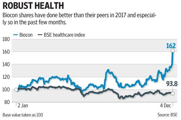 Biocon shares have done better than their peers in 2017 and especially so in the past few months. Graphic: Mint