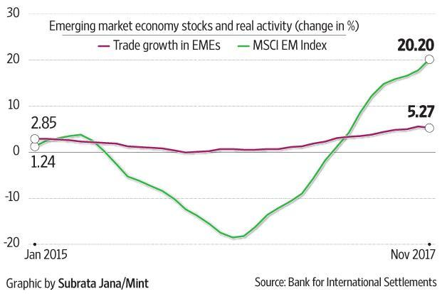 The chart shows the positive relationship between trade growth in emerging markets and growth in the MSCI EM index