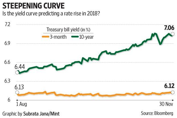 The steepening yield curve denotes how markets are always way ahead of central banks in anticipating future inflation.