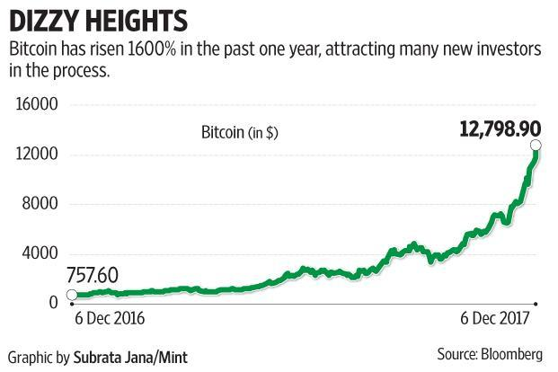 The risks and thrill of investing in bitcoins in India