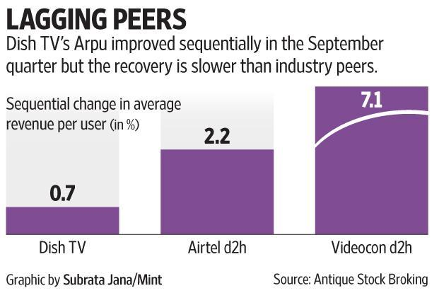 According to analysts, the benefits and relatively superior performance of Videocon d2h can emerge as an earnings growth driver supporting the stock.