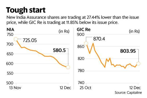 Issue price of gic re ipo