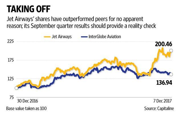 Jet Airways Q2 net slides 91% to Rs 49.63 cr