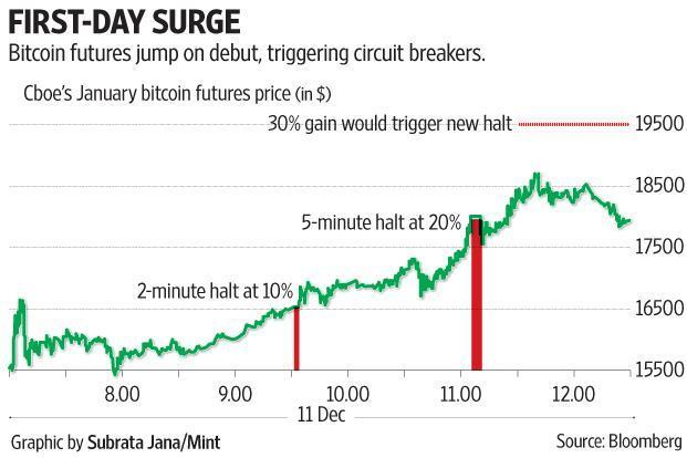 Want to short bitcoin, anyone?