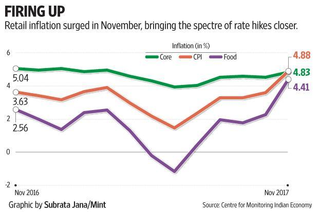 Retail inflation aside, the most disturbing sign is however the rise in core inflation, which the Reserve Bank of India (RBI) tracks closely.