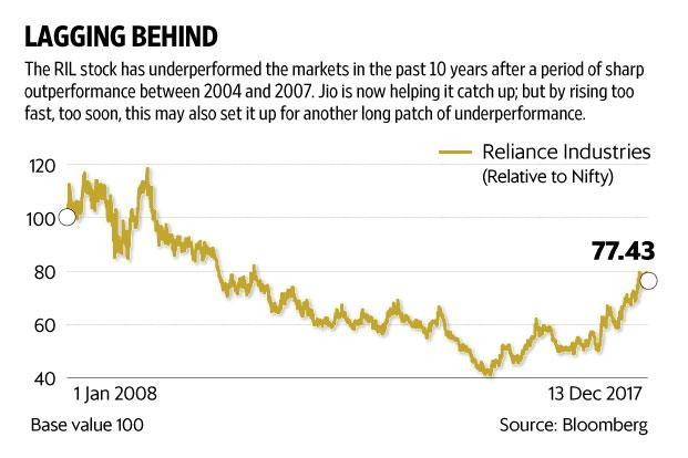 RIL had a rerating of sorts starting mid-February, after it announced that Reliance Jio will start charging subscribers. Graphic: Vipul Sharma/Mint