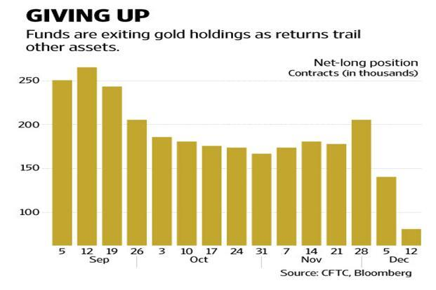 Hedge Funds Are Pulling Out Of Gold Livemint