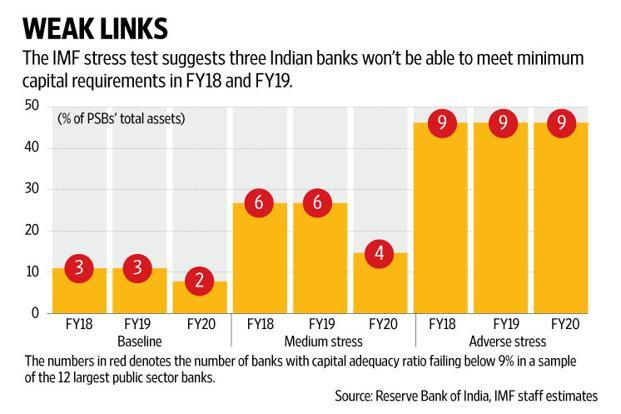 IMF, RBI flag persistent risks to India's banking system