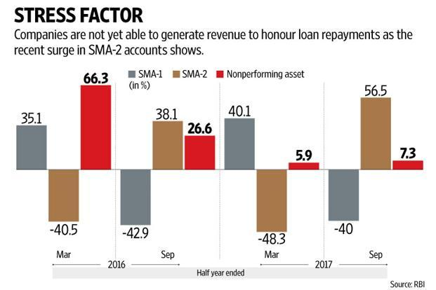 The accretion of bad loans in September quarter was the slowest in almost 10 quarters for banks. Graphic: Naveen Kumar Saini/Mint