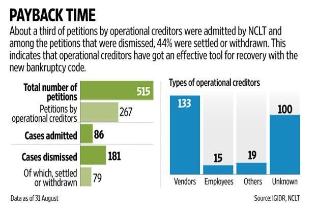 It's been about a year since the NCLT started disposing of applications made under the Insolvency and Bankruptcy Code, and the trends have been nothing but encouraging. Graphic: Naveen Kumar Saini/Mint