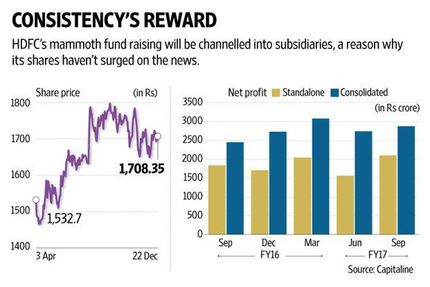 HDFC's fundraising will be channelled into subsidiaries, including the crown jewel HDFC Bank, a reason why its shares haven't surged on the news. Graphic: Naveen Kumar Saini/Mint