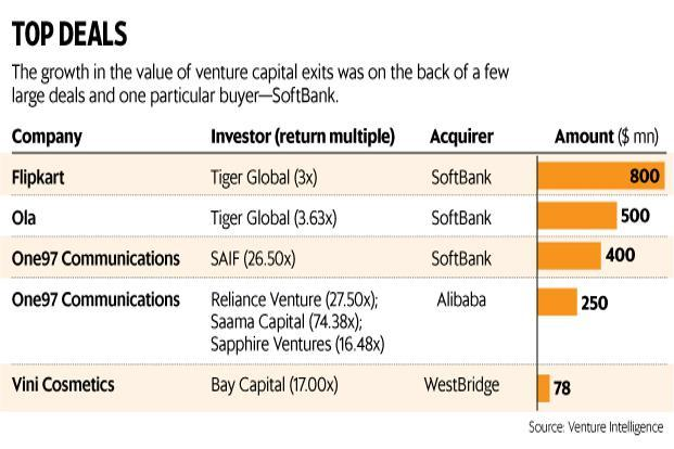 The growth in the value of venture capital exits was on the back of a few large deals and one particular buyer—SoftBank. Graphic: Paras Jain/Mint