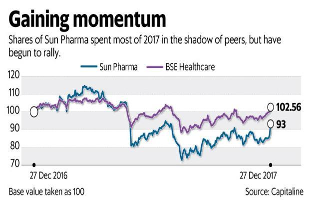 Sun Pharma Shares Surge After US Regulator Accepts Drug Application