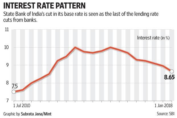 SBI's base rate cut is a last hurrah for borrowers
