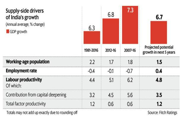 The pick-up in labour productivity in recent years has been almost entirely due to capital deepening, and Fitch says that is about to change. Graphic by Naveen Kumar Saini/Mint