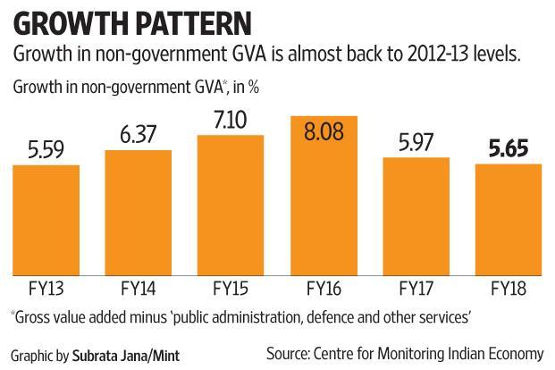 Growth in non-governmental GVA is almost back to 2012-13 levels.