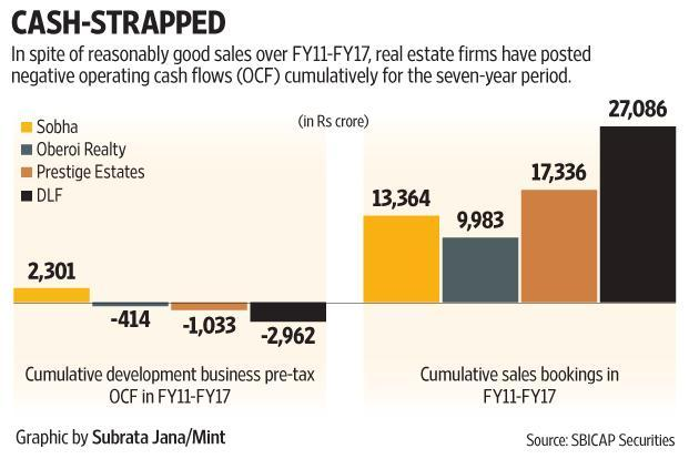 Only developers with exposure to commercial property rentals that are rising steadily may be able to buttress cash flow stress in balance sheets.