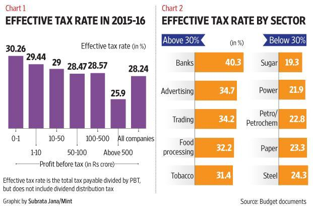 A lower tax rate without exemptions will lead to a more equal tax treatment across sectors.