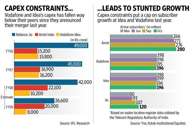 But with leverage at Idea and Vodafone going out of whack and constraints on capex already impacting market share perhaps a rethink is in order. Graphic Naveen Kumar Saini  Mint