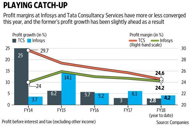 Infosys has done well in a period during which it functioned without an active chief executive officer. Graphic by Santosh Kumar Sharma/Mint