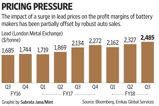 Since last January, lead prices have risen by 22% and battery makers Amara Raja  Batteries and Exide Industries, for whom lead is the principal raw material, are feeling the heat.