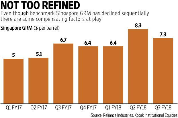 GRM is a key measure of profitability for refining firms and is derived by deducting the cost of crude oil it consumes  from the total market value of the refined products it produces. Graphic: Prajakta Patil/Mint