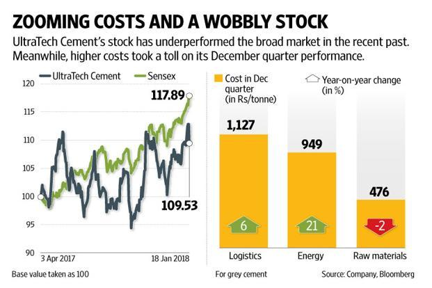 Ultratech Cement Market : Ultratech cement weak pricing power and high costs mar q