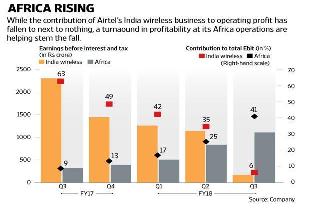 Revenues of Airtel's India wireless business fell 22.2% year-on-year and 12.2% sequentially to Rs10,751 crore, courtesy Trai's IUC cut, effective 1 October. Graphic: Mint