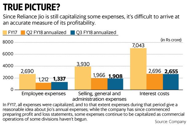For Reliance Industries, apart from Jio, the other major contributor to profit growth at RIL last quarter was the petrochemicals division, which reported a 16% increase in Ebit to Rs5,753 crore. Graphic by Paras Jain/Mint