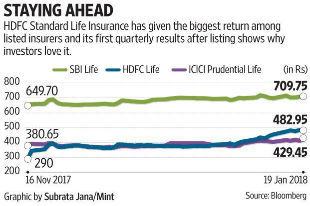 HDFC Standard Life Insurance's results for the December quarter showed its products are flying off the shelf, and more so in the most coveted retail segment.