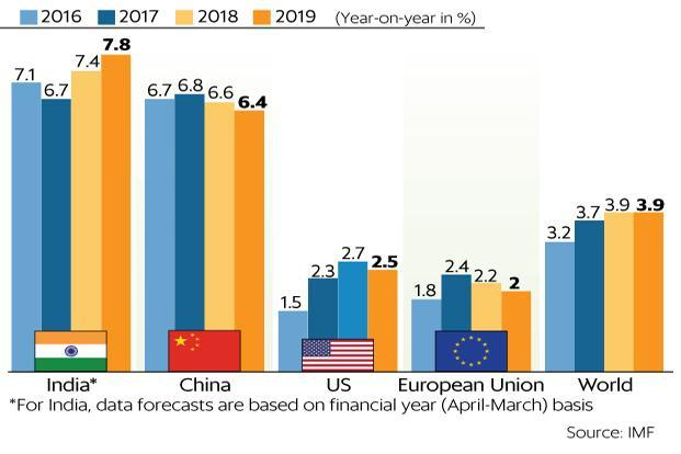 IMF sees India GDP growth at 7.4% in 2018, China's at 6.8% ...