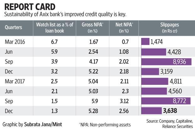 Axis Bank's bad asset woes ease