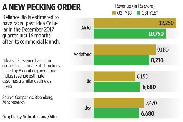 Reliance is estimated to have raced past Idea Cellular in the December quarter, just 16 months after its commercial launch.